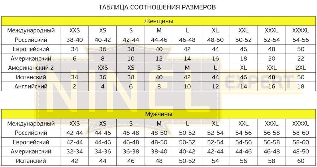 Таблица соотношения крупы и воды для рассыпчатых и жидких каш - c